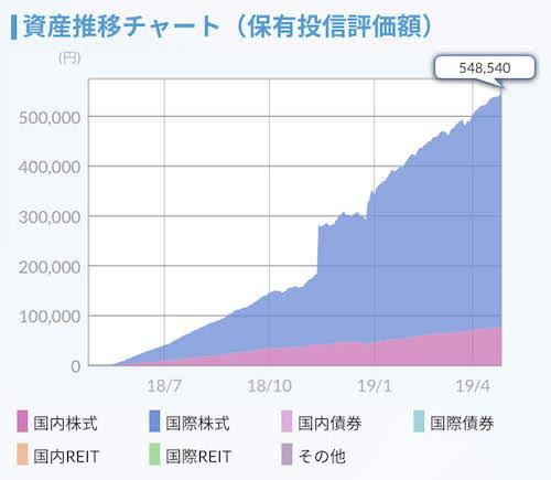 資産推移チャート