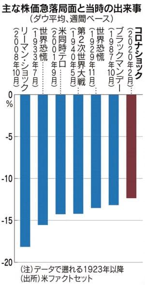 主な株価急落局面